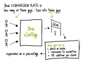Conversion Rate illustration
